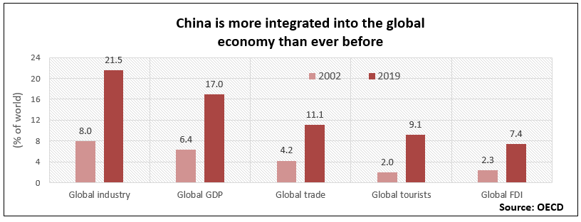 China is more integrated into global economy