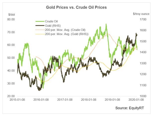 Gold Prices vs Crude Oil Prices