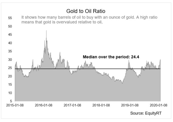 Gold to Oil Ratio 2015-2020