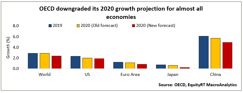 OECD Downgraded its 2020 growth projections