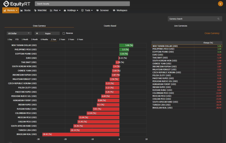 Stock market EquityRT