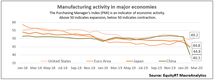 manufacturing activity in major economies