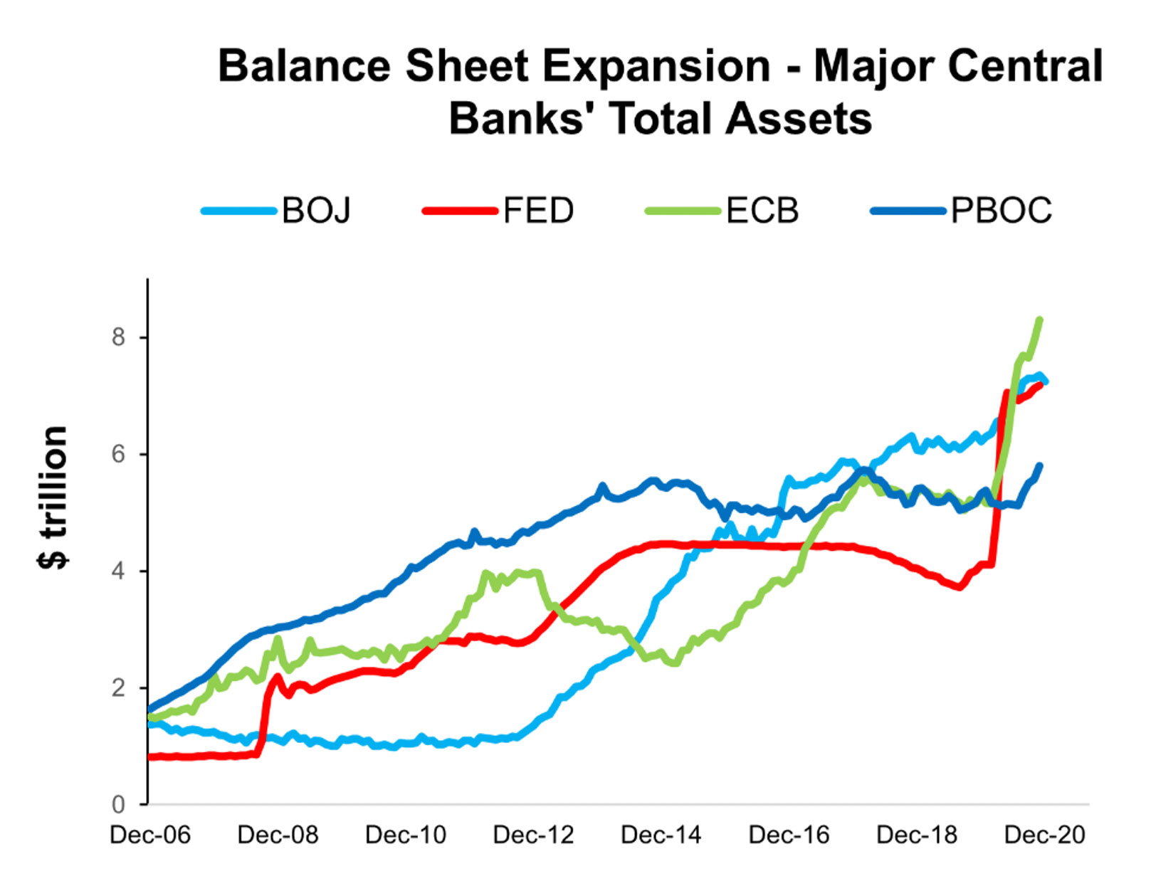 Balance Sheet Expansion - Major Banks' Total Assets