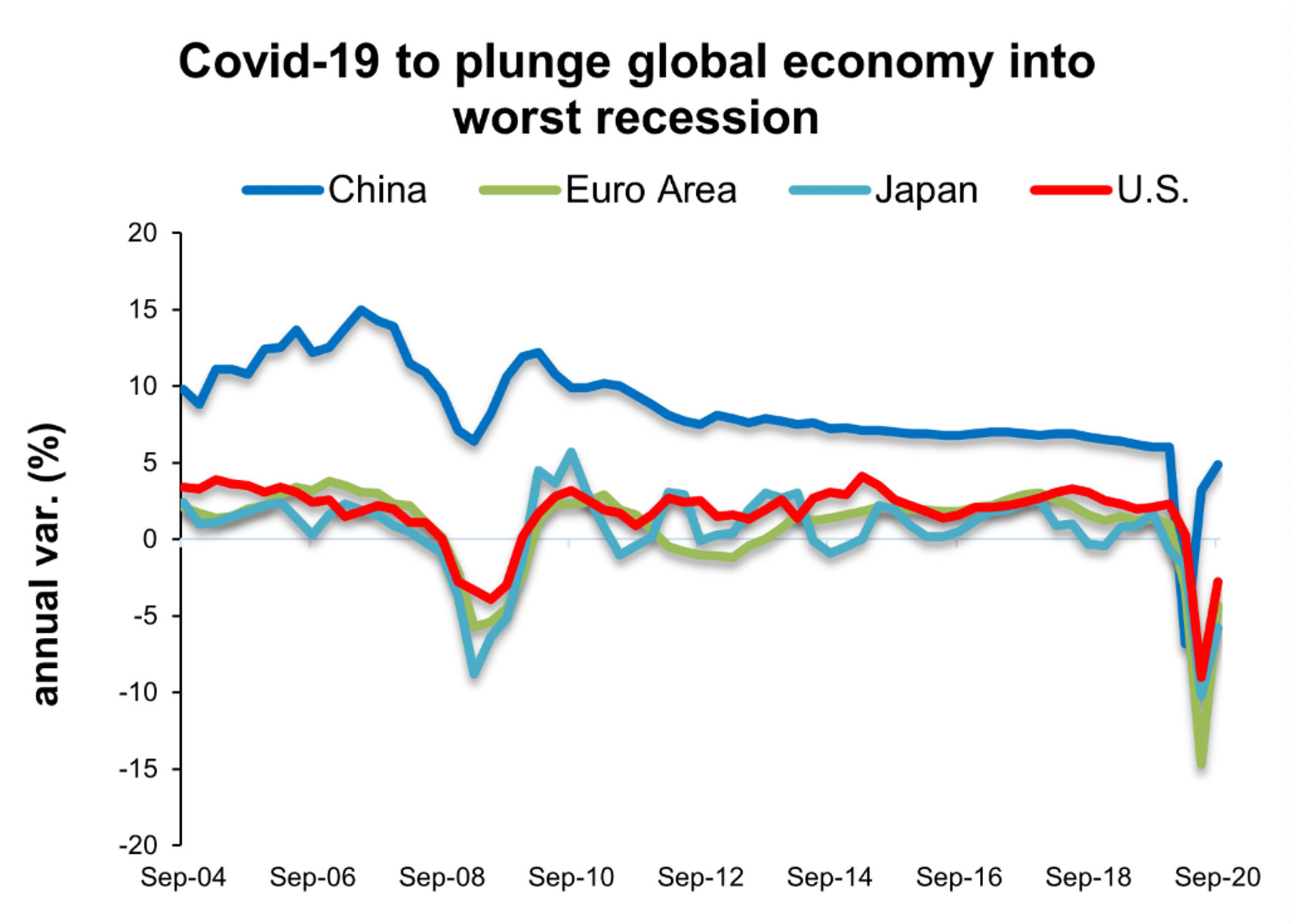 Covid-19 to plunge global economy worst recession