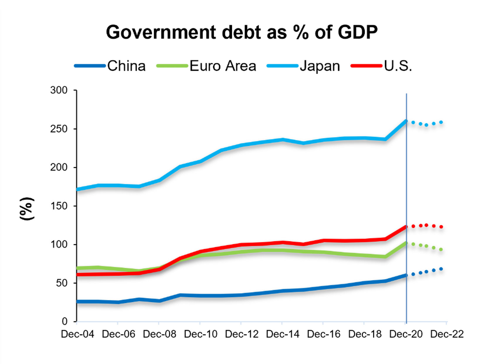 Government debt as percentage of GDP