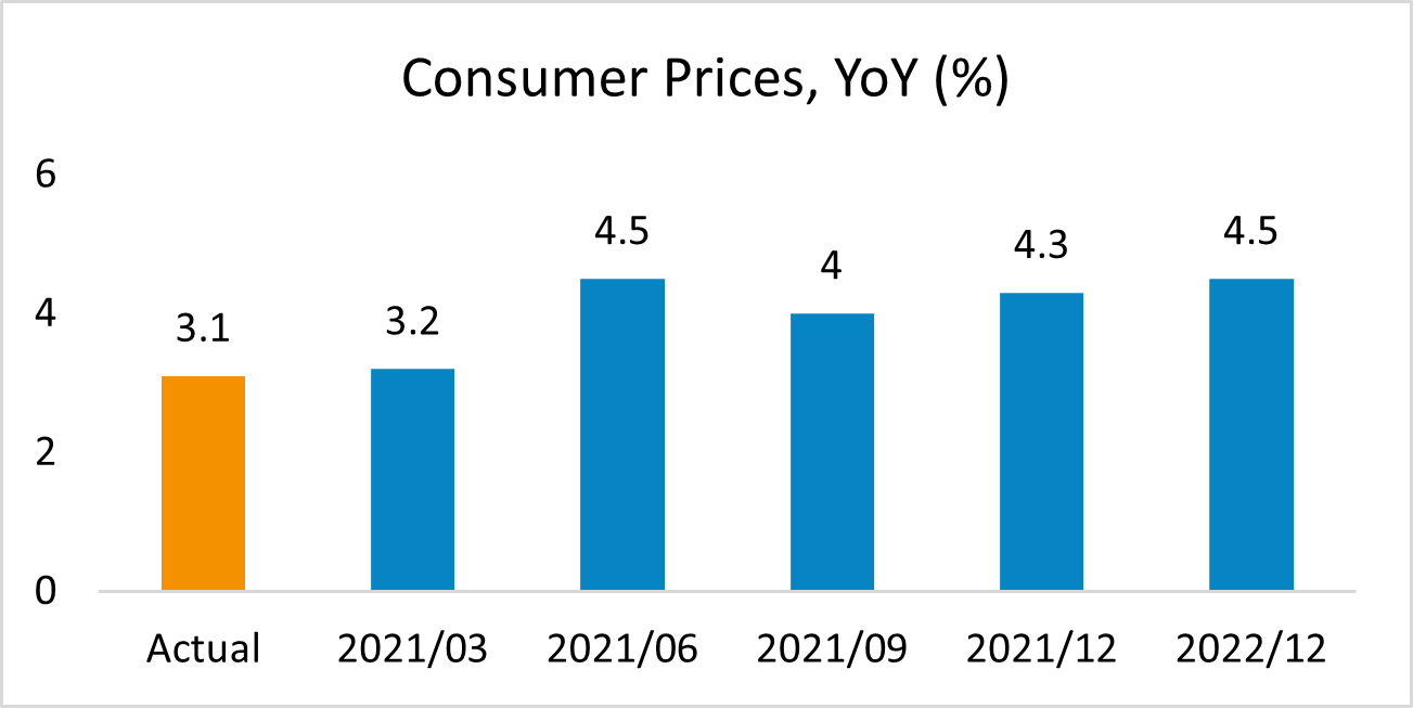 Consumer Prices South Africa