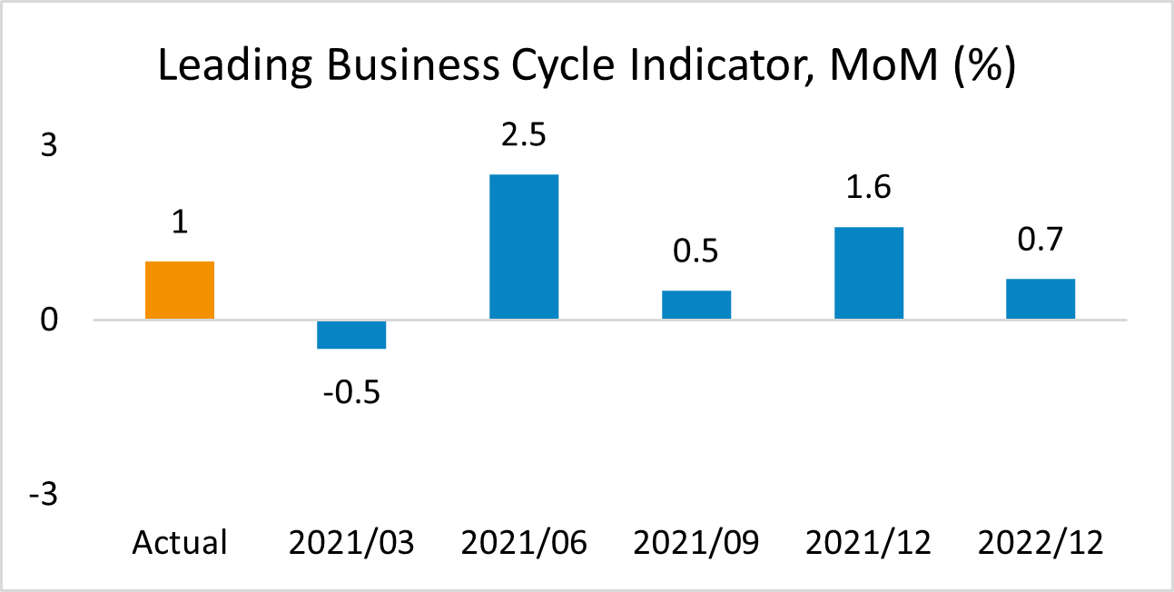 Leading Business Cycle South Africa
