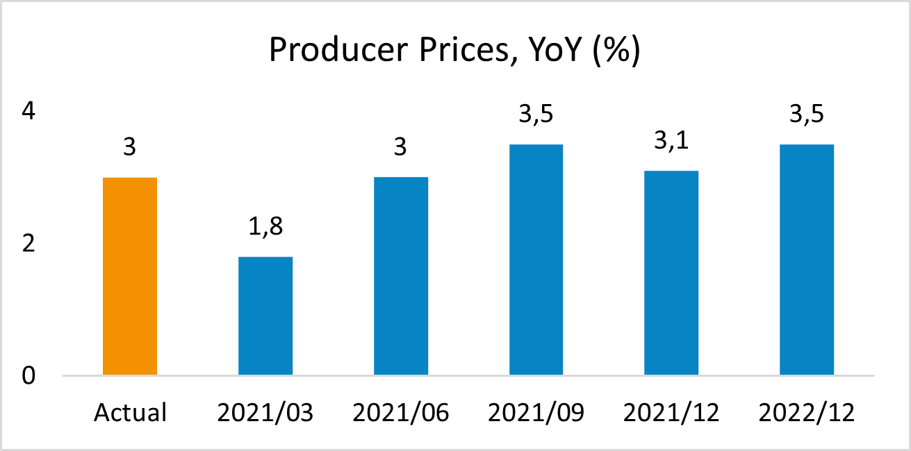 South african Producer prices