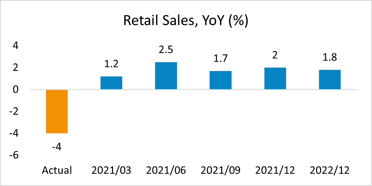 South Africa Retail Sales