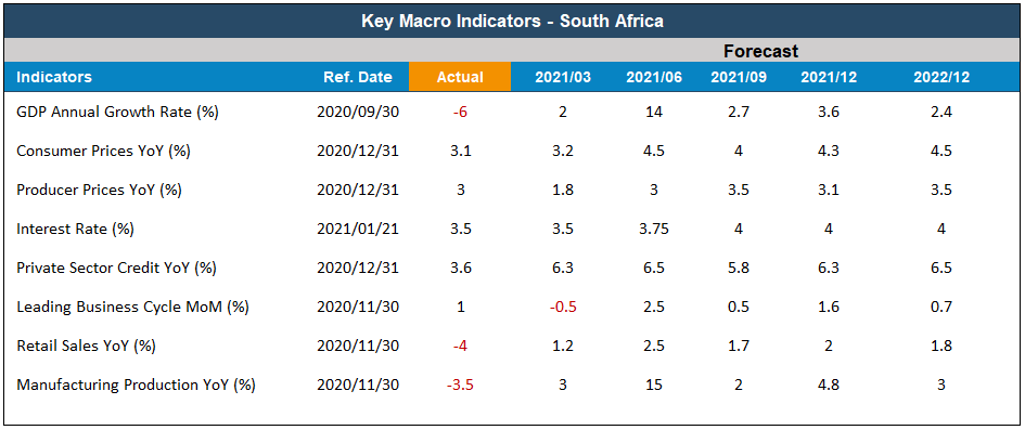 Key Macro Indicators South Africa