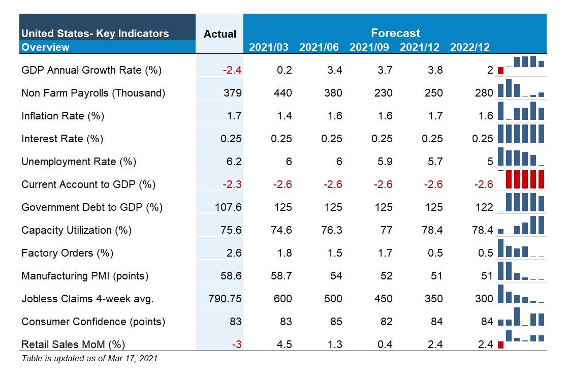 USA key indicators