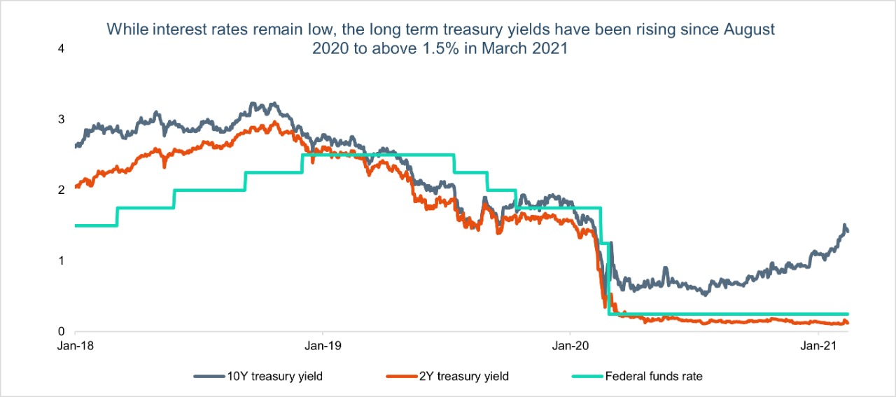 USA Treasury Yields