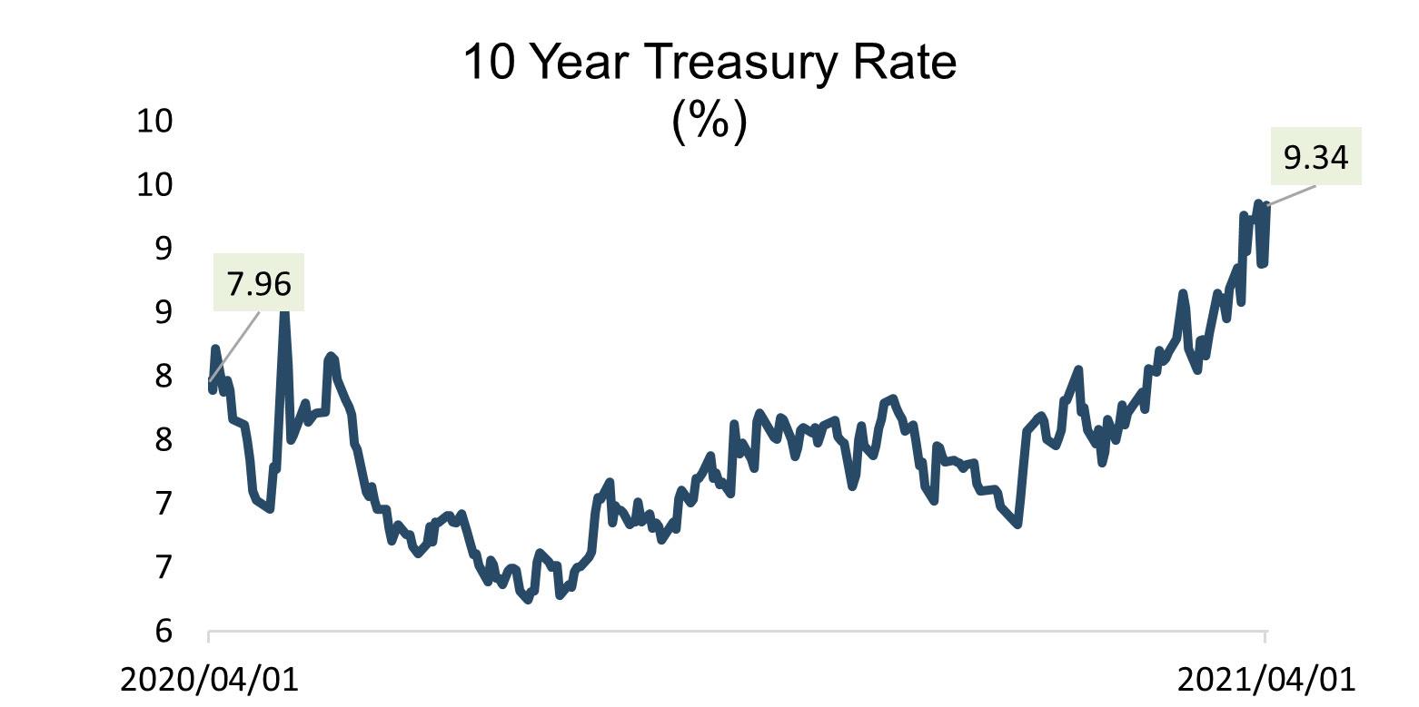 10 Year treasury rate brazil
