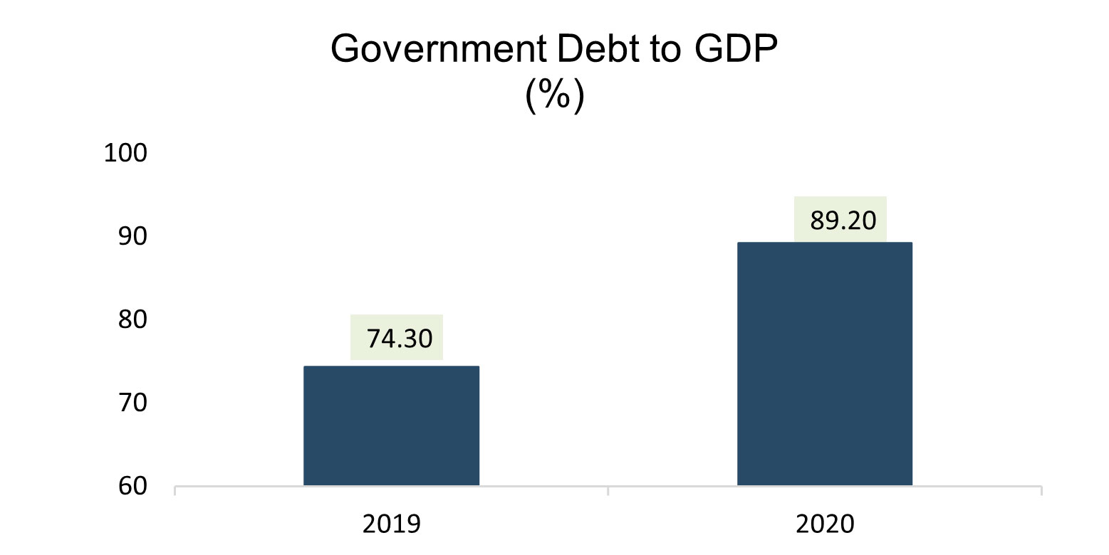 Government Dept to GDP Brazil