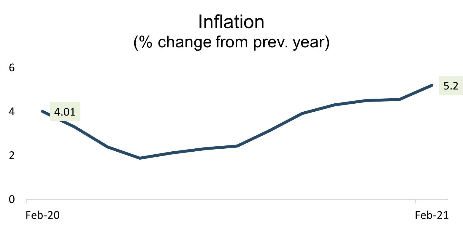 Inflation Brazil