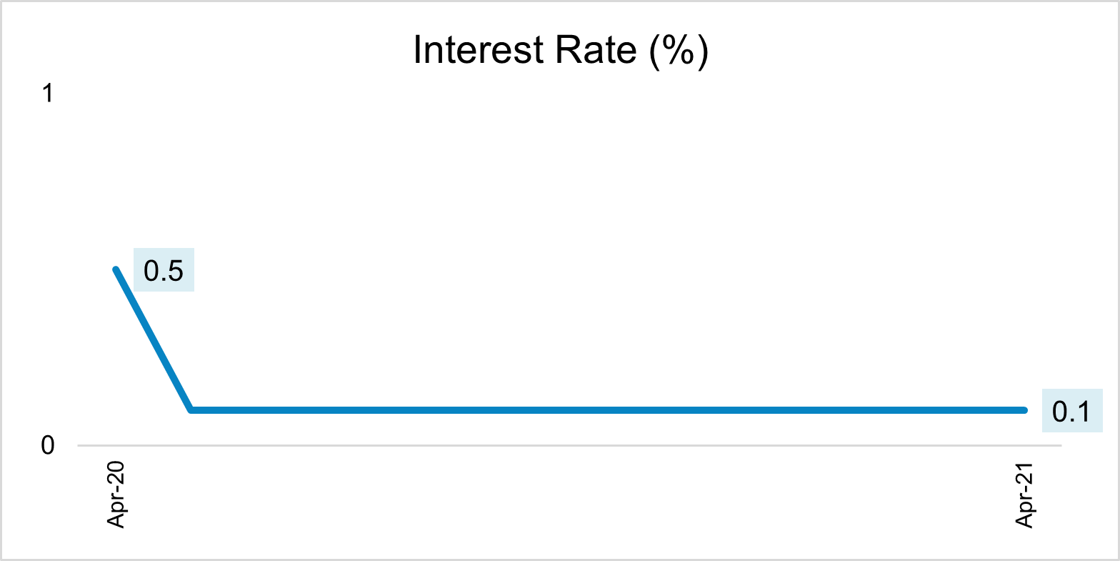 Central Bank Rate Brazil