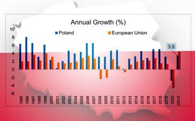 Polish economy amid Covid-19 pandemic