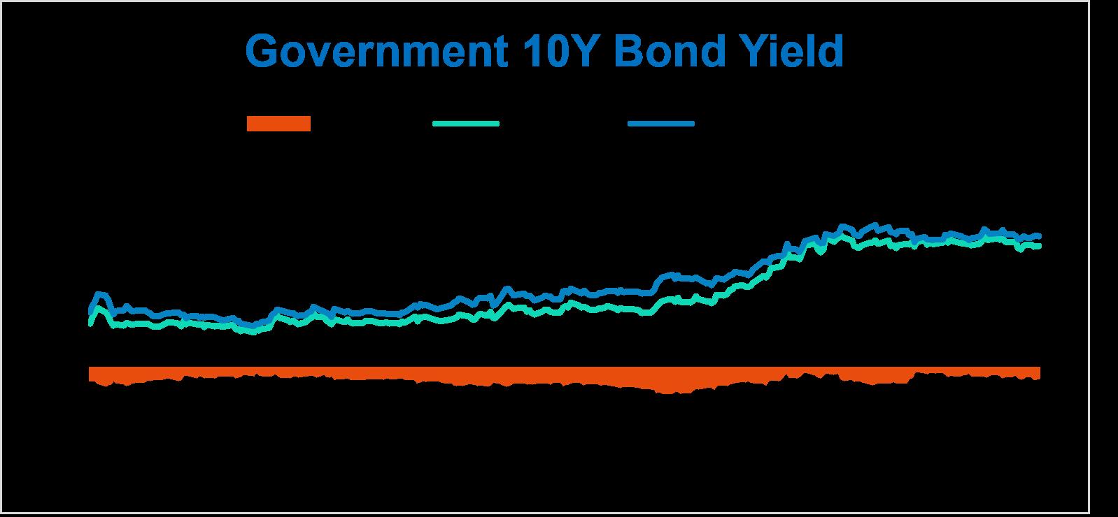 Canada 10Y Bond Yield