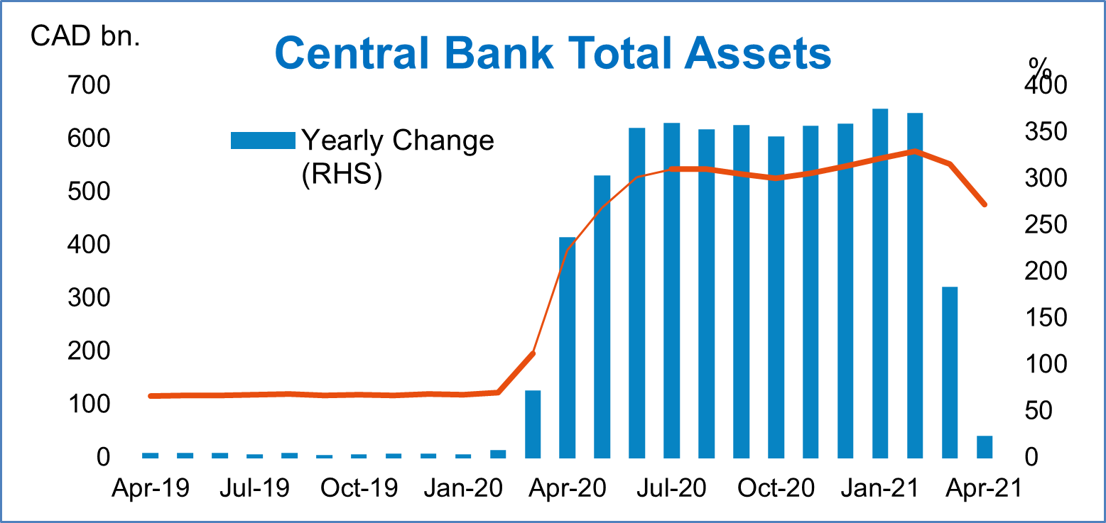 Canada Central Bank