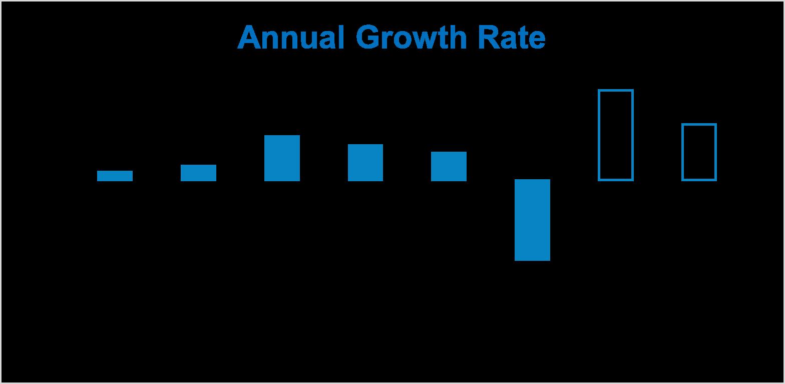 Canada Growth