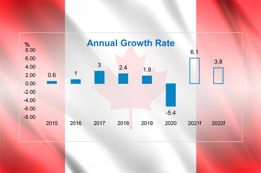 Canada – 6 Economic Charts to Watch