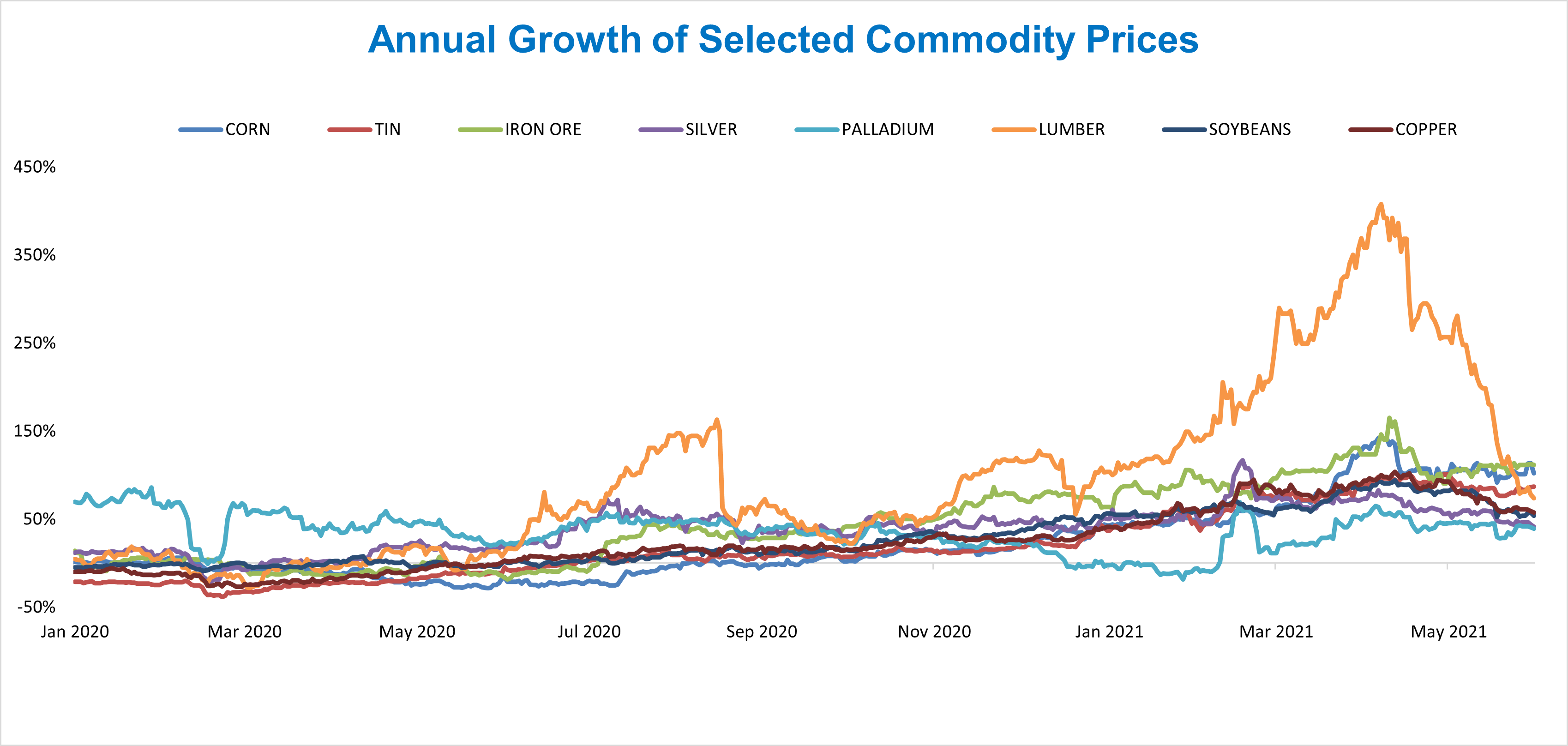 Annual Growth of Selected Commodities