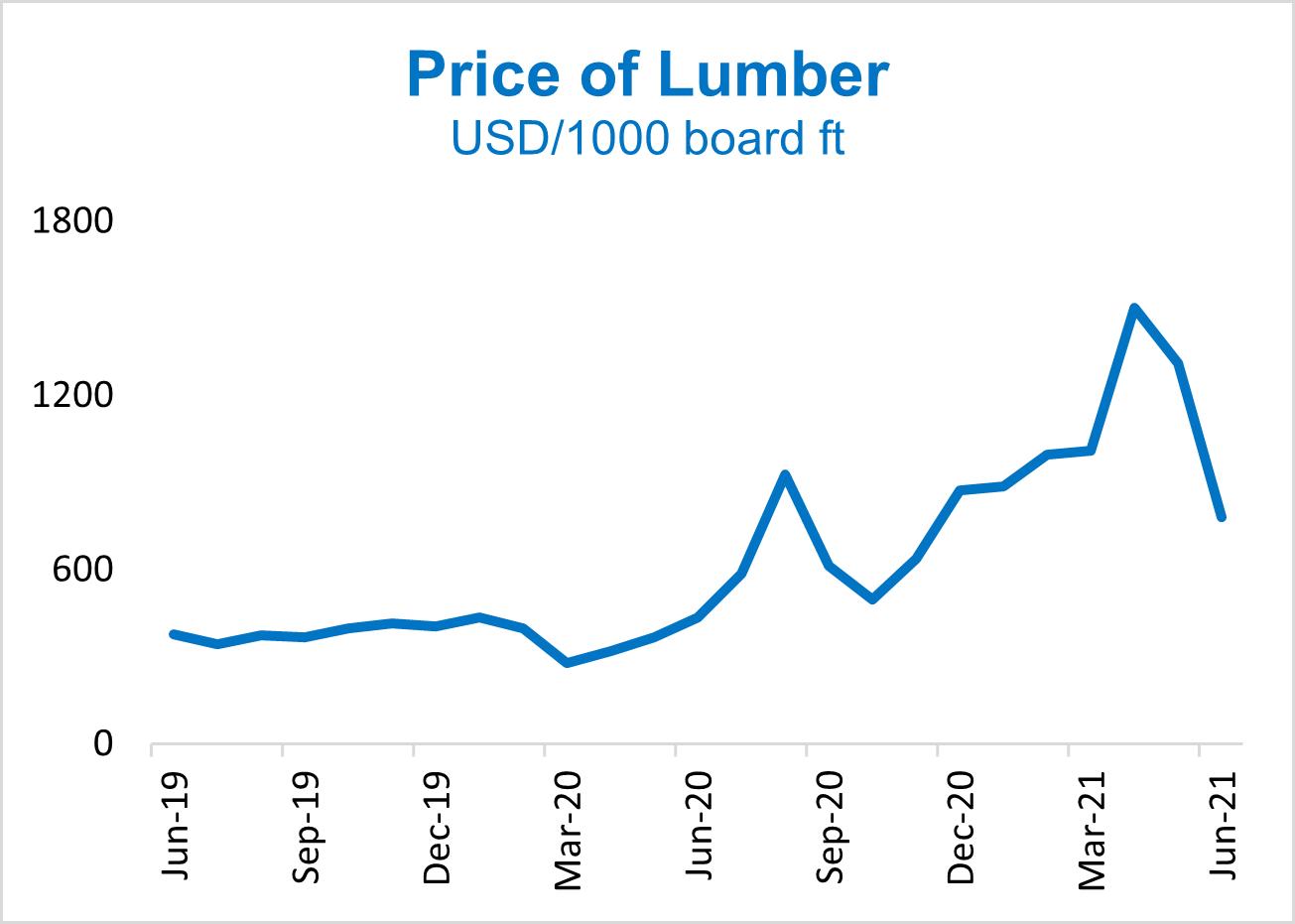 Price of Lumber