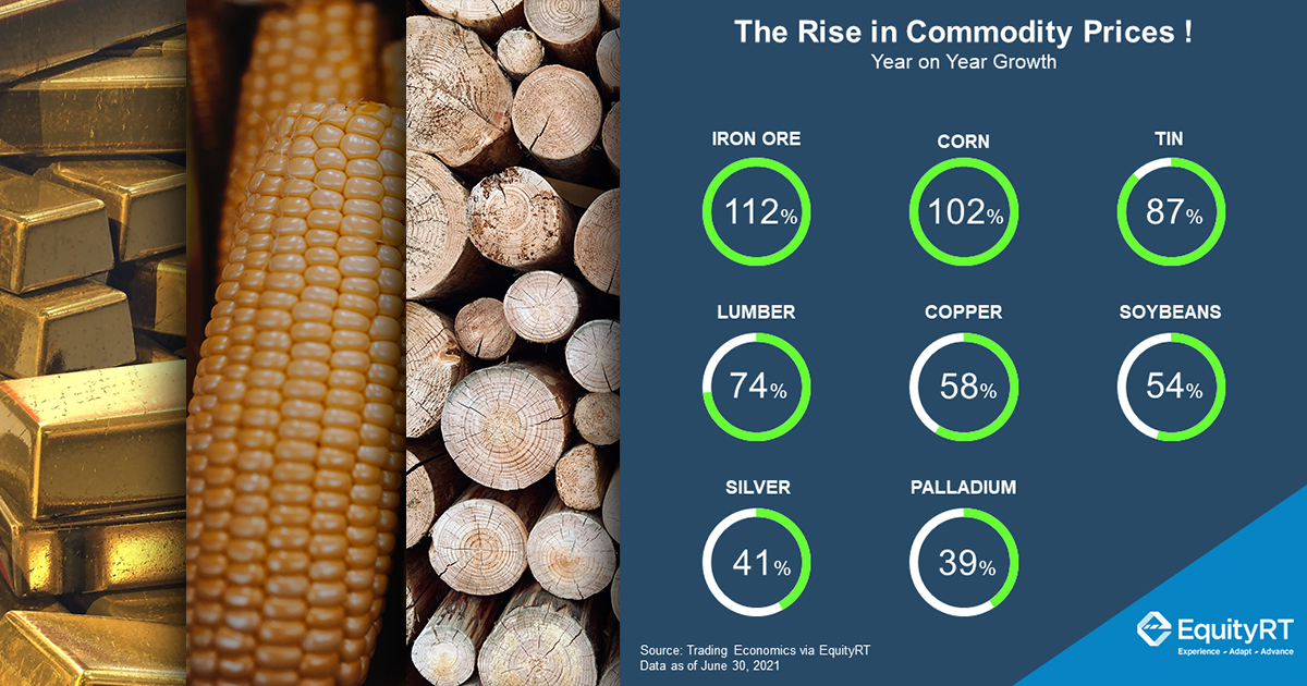 The Rise in Commodity Prices  A new commodity supercycle?