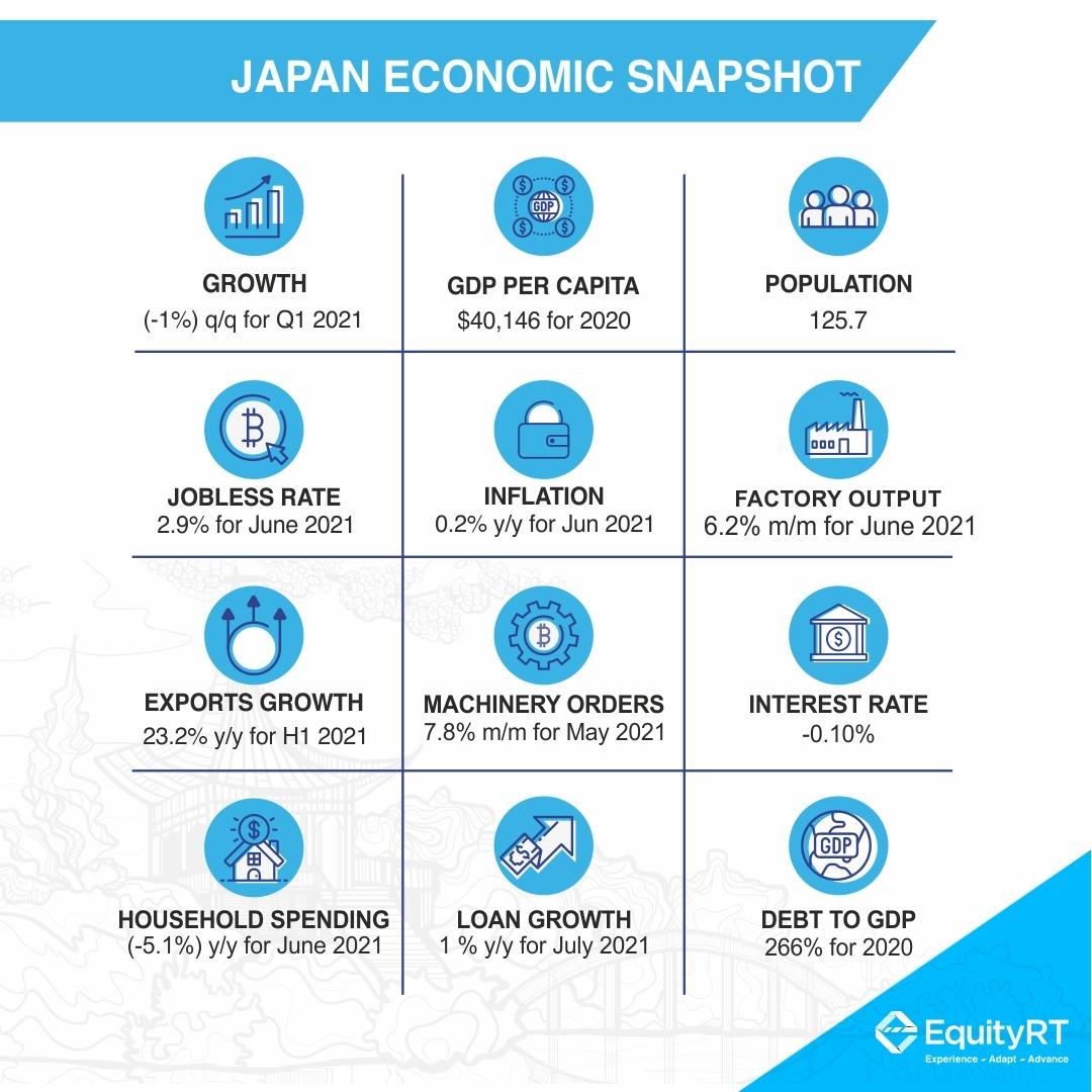 Japan Economic Snapshot
