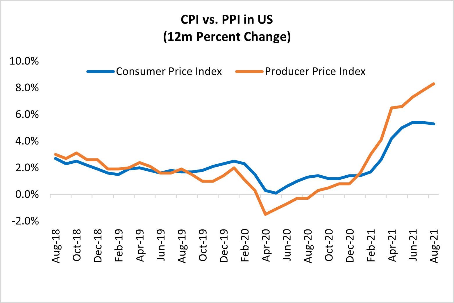 CPI vs PPI in US