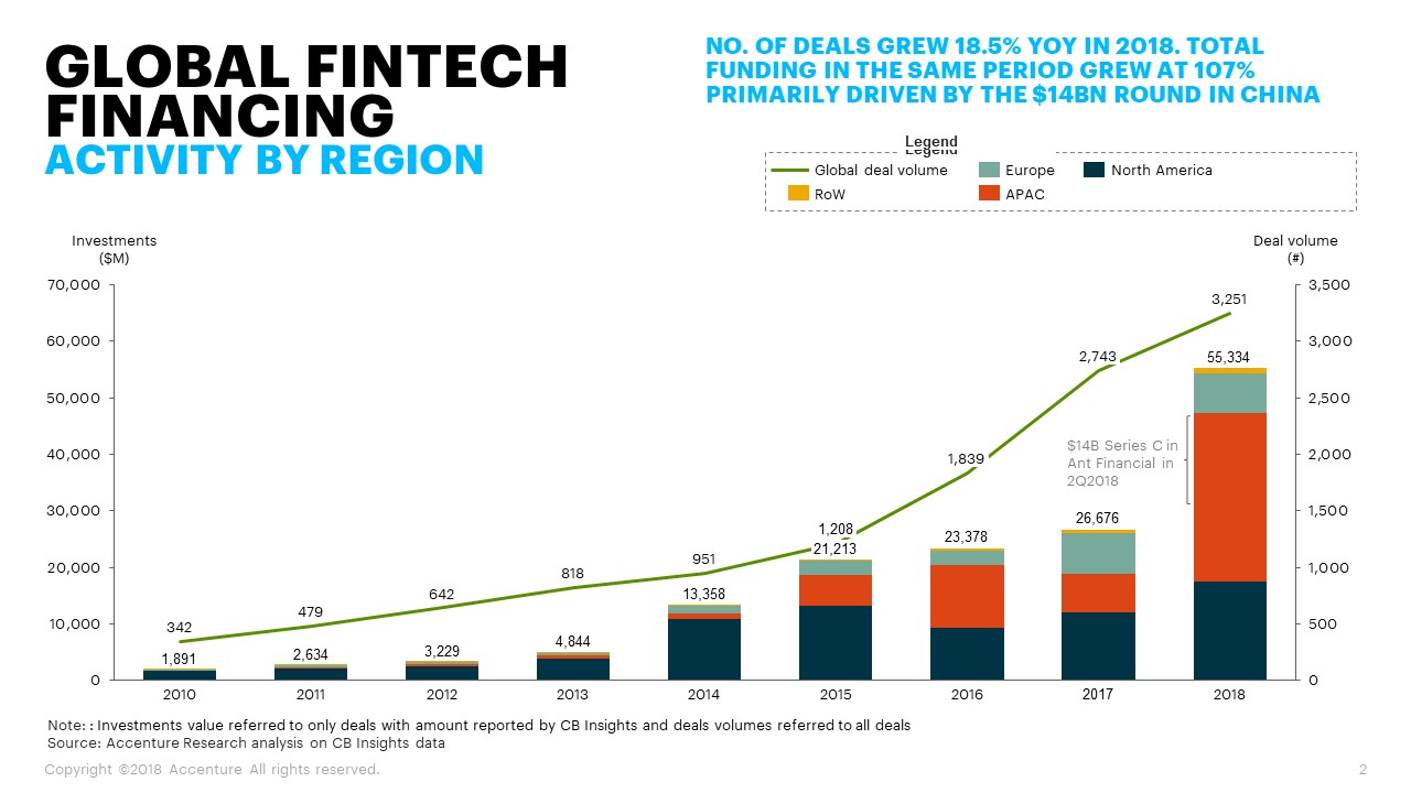global fintech financing activity by region